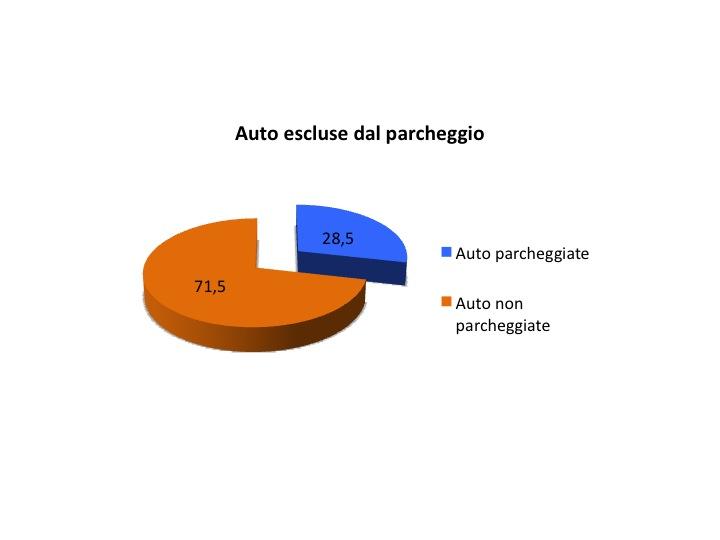 Percentuale delle auto non parcheggiate sul totale delle auto da parcheggiare.